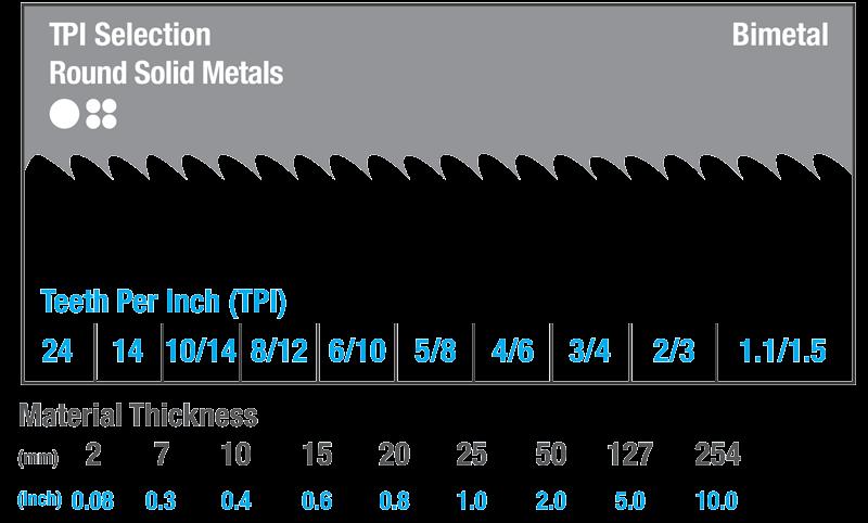 teeth per inch chart for metal cutting
