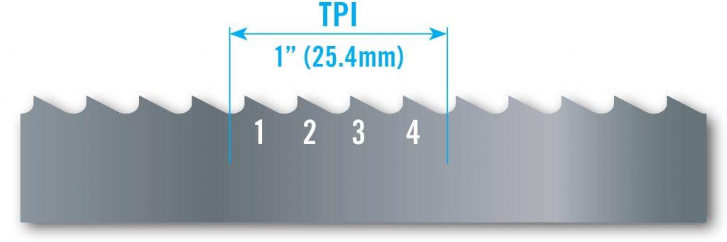 bandsaw TPI explained
